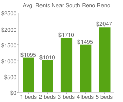 Graph of average rent prices for South Reno Reno