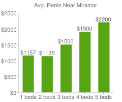 Graph of average rent prices for Miramar