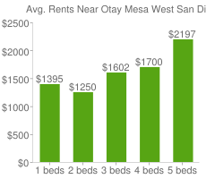 Graph of average rent prices for Otay Mesa West San Diego
