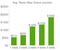 Graph of average rent prices for Grand Junction
