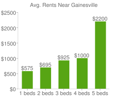 Graph of average rent prices for Gainesville