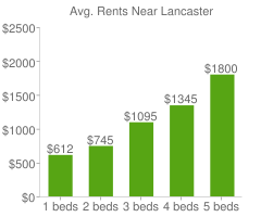 Graph of average rent prices for Lancaster
