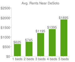 Graph of average rent prices for DeSoto