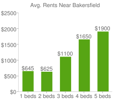 Graph of average rent prices for Bakersfield