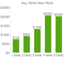 Graph of average rent prices for Wylie