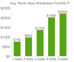 Graph of average rent prices for Ahwatukee Foothills Phoenix