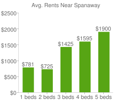 Graph of average rent prices for Spanaway