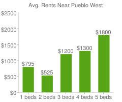 Graph of average rent prices for Pueblo West