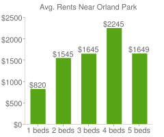 Graph of average rent prices for Orland Park