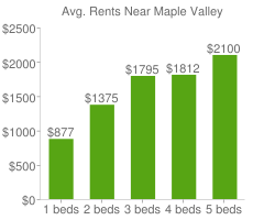 Graph of average rent prices for Maple Valley