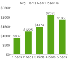 Graph of average rent prices for Roseville