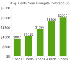 Graph of average rent prices for Briargate Colorado Springs