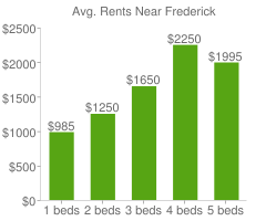Graph of average rent prices for Frederick