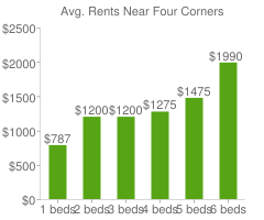 Graph of average rent prices for Four Corners