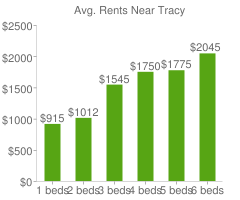 Graph of average rent prices for Tracy