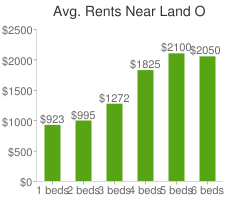 Graph of average rent prices for Land O