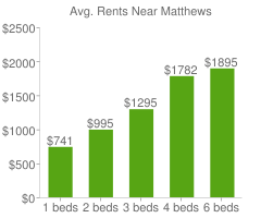 Graph of average rent prices for Matthews