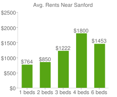 Graph of average rent prices for Sanford