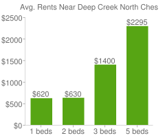 Graph of average rent prices for Deep Creek North Chesapeake