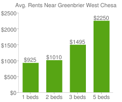 Graph of average rent prices for Greenbrier West Chesapeake