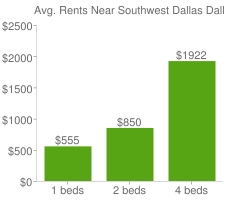 Graph of average rent prices for Southwest Dallas Dallas