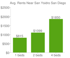 Graph of average rent prices for San Ysidro San Diego