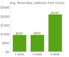 Graph of average rent prices for Jefferson Park Charlottesville