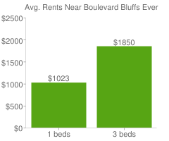 Graph of average rent prices for Boulevard Bluffs Everett