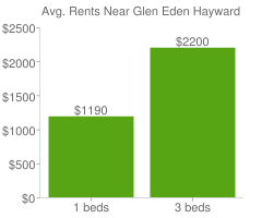 Graph of average rent prices for Glen Eden Hayward