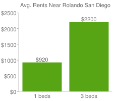 Graph of average rent prices for Rolando San Diego
