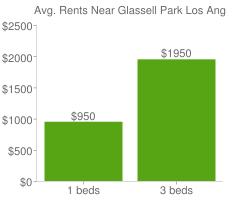 Graph of average rent prices for Glassell Park Los Angeles