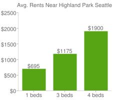 Graph of average rent prices for Highland Park Seattle