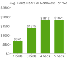 Graph of average rent prices for Far Northwest Fort Worth
