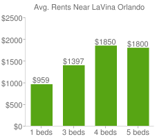 Graph of average rent prices for LaVina Orlando