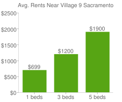 Graph of average rent prices for Village 9 Sacramento