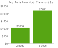 Graph of average rent prices for North Clairemont San Diego
