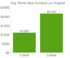 Graph of average rent prices for Sunland Los Angeles