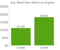 Graph of average rent prices for Watts Los Angeles