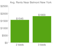 Graph of average rent prices for Belmont New York