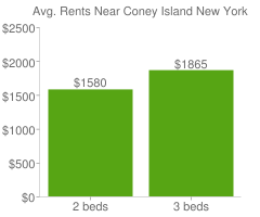 Graph of average rent prices for Coney Island New York