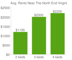 Graph of average rent prices for The North End Virginia Beach