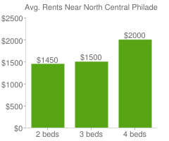 Graph of average rent prices for North Central Philadelphia