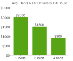 Graph of average rent prices for University Hill Boulder