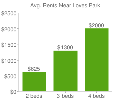Graph of average rent prices for Loves Park