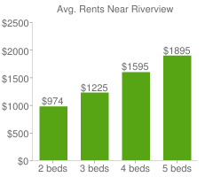 Graph of average rent prices for Riverview