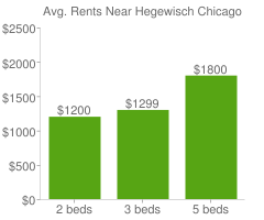 Graph of average rent prices for Hegewisch Chicago