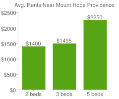 Graph of average rent prices for Mount Hope Providence