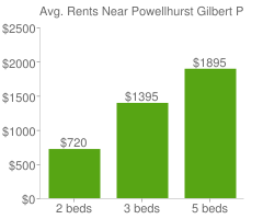 Graph of average rent prices for Powellhurst Gilbert Portland