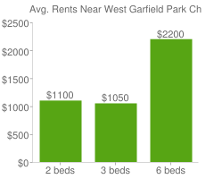 Graph of average rent prices for West Garfield Park Chicago