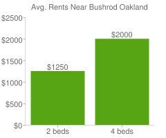 Graph of average rent prices for Bushrod Oakland
